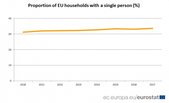a4b0f3c proportion of eu households with a single person